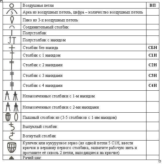 условные обозначения в вязании крючком
