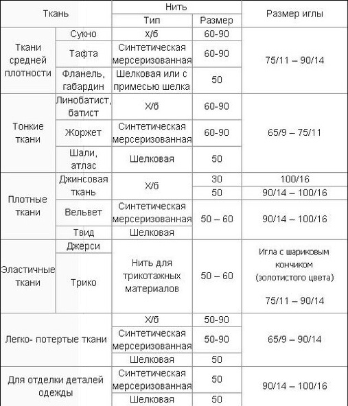 Таблица соответствия игл и ниток
