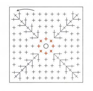 Квадратной формы