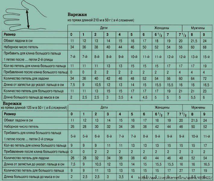 Расчёт петель и разметка, таблицы размеров